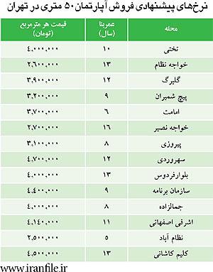 نرخ آپارتمان 50 متری در تهران