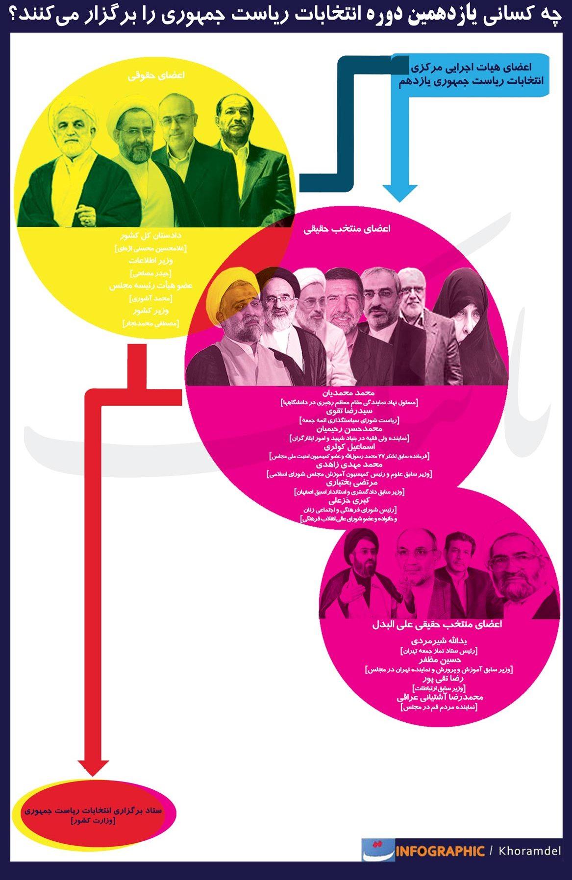 ده مرد و یک زنی که انتخابات زیر نظرشان برگزار میشود+اینفوگرافی