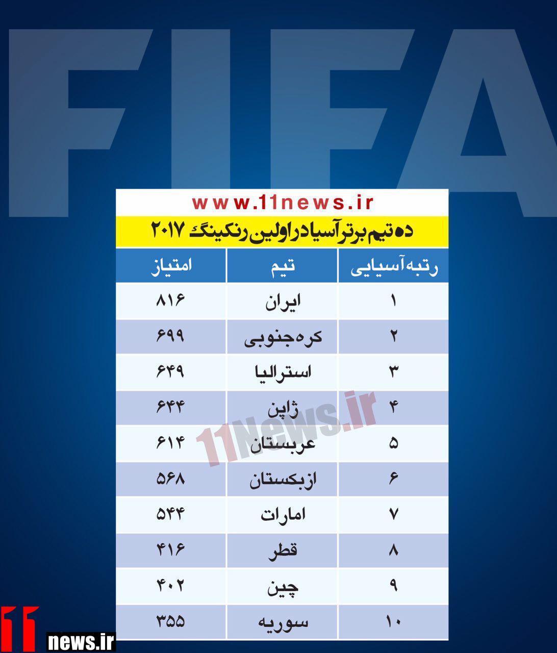 ایران تیم اول آسیا در اولین رنکینگ 2017