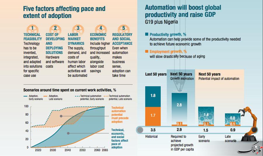 ربات ها، سارقان نیمی از فرصت های شغلی