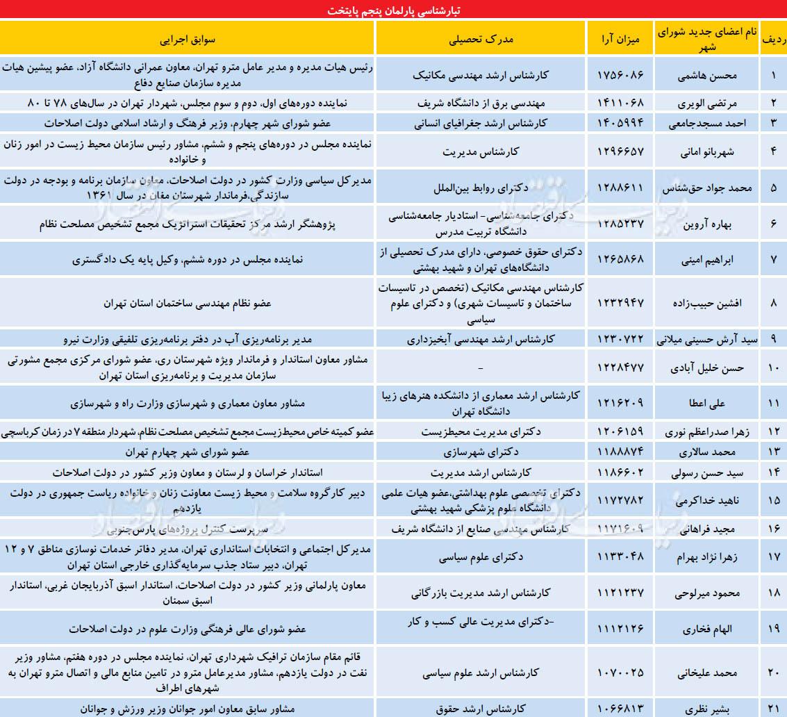 http://www.tabnak.ir/files/fa/news/1396/3/2/thumb/thm_382_727340_143.jpeg