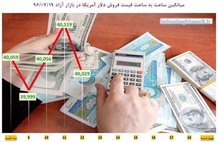 نبض قیمت دلار در بازار چهارشنبه ۱۹ مهر + جدول و نمودار