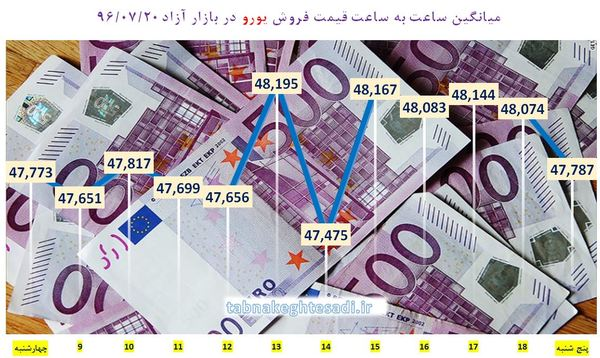 نبض قیمت دلار در بازار پنجشنبه 20 مهر + جدول و نمودار