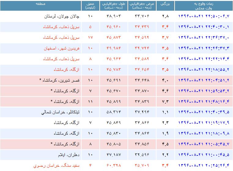 زلزله ۷.۲ ریشتری در عراق/ مردم تبریز، سنندج و کرمانشاه به خیابانها ریختند/ ایران در هراس/ مرکز زلزله در خاک ایران بوده نه عراق