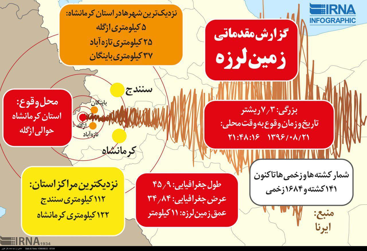 آمار جان باختگان از مرز 141 نفر گذشت / 70 هزار نفر بی خانمان شدند/ در استان کرمانشاه سه روز عزای عمومی اعلام شد