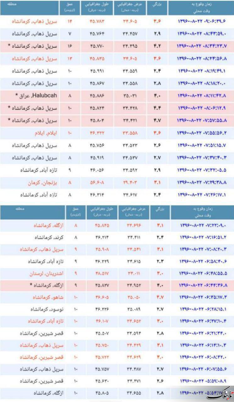 شمار جان باختگان به 210 تن رسید /70 هزار نفر بی خانمان شدند/ اعلام سه روز عزای عمومی در استان کرمانشاه