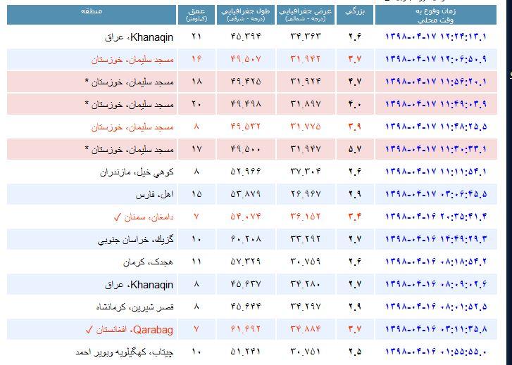 زلزله ۵.۷ ریشتری مسجدسلیمان را لرزاند
