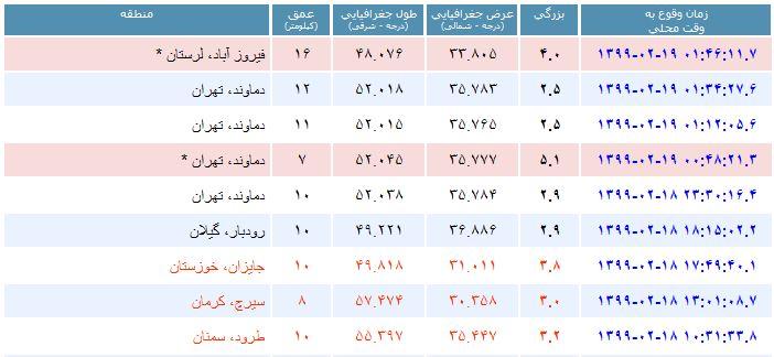 تهران لرزید/ کانون زلزله دماوند و شدت آن ۵.۱ ریشتر/ بیاموزید: هنگام وقوع زلزله چه باید کرد؟