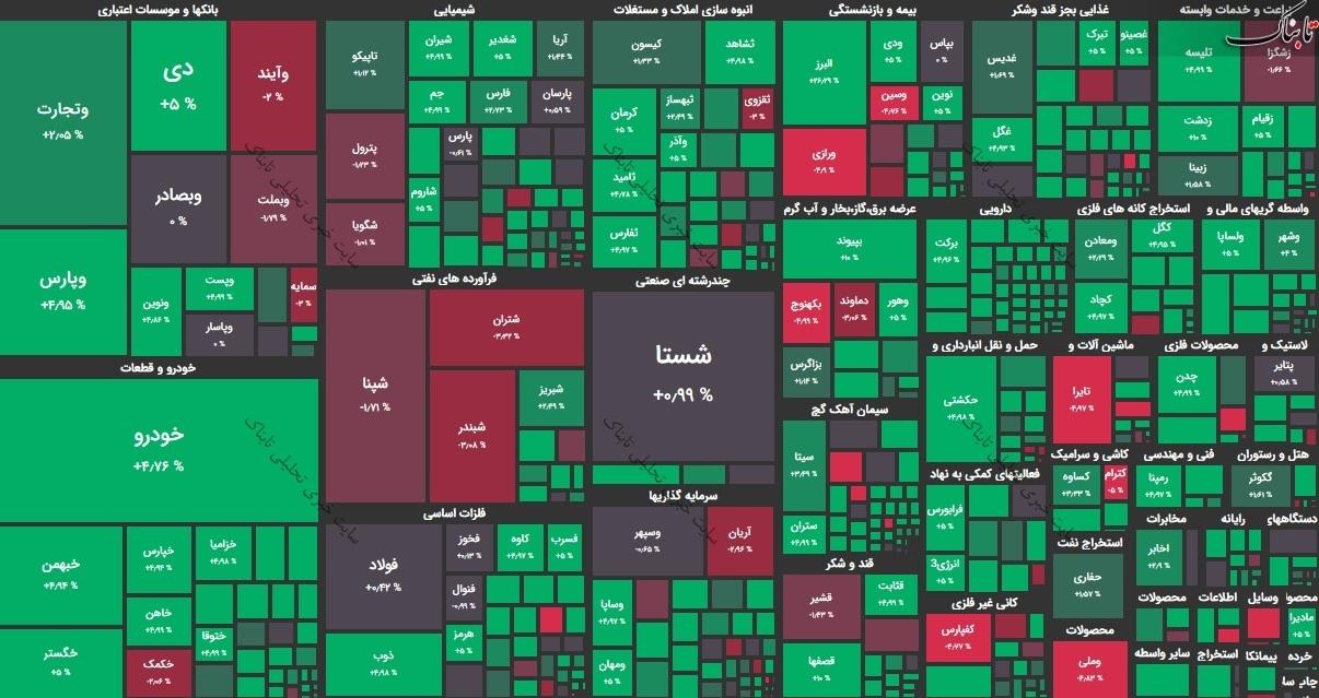گزارش بورس امروز شنبه ۱۵ آذر ۹۹ / سهامداران برای خرید این نمادها به صف نشستند!