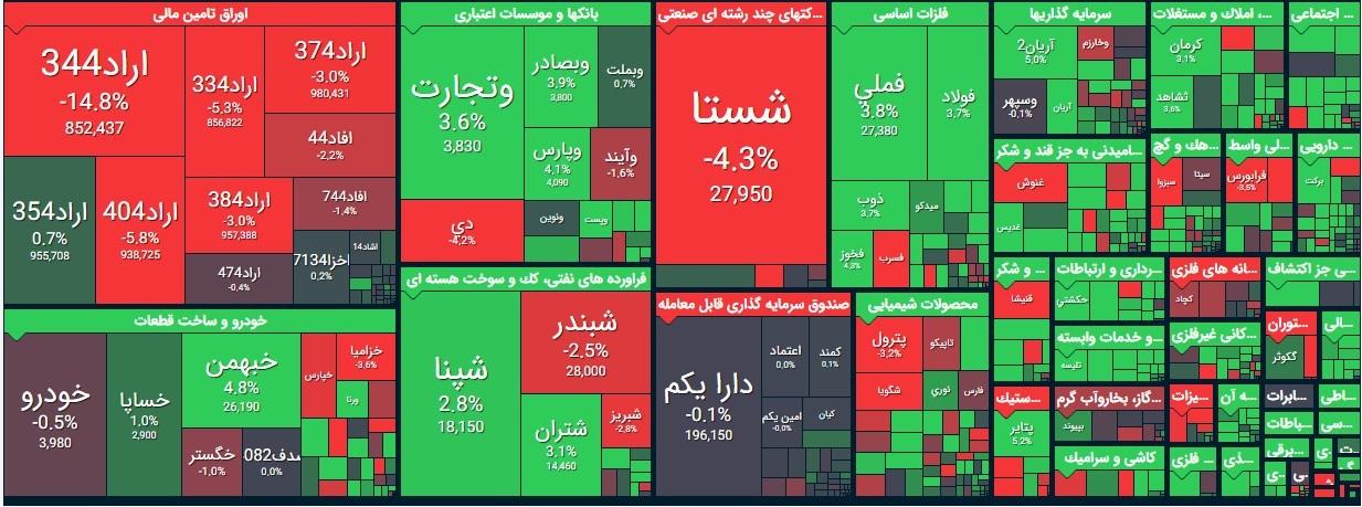 گزارش بورس امروز چهارشنبه 5 آذر 99 / زور سبزی نمادها به قرمزی شستا نرسید!