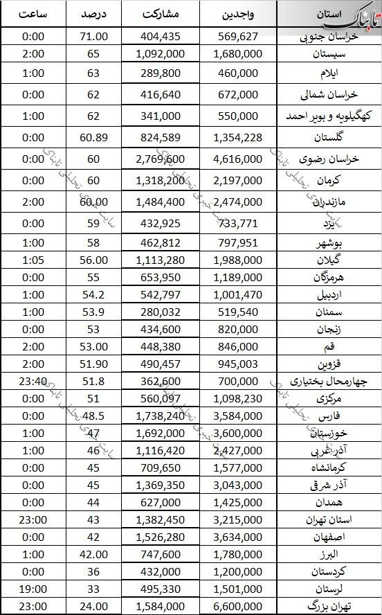 اعلام نتیجه رسمی شمارش 28 میلیون و 600 هزار رأی/ رئیسی، رئیسجمهور منتخب مردم ایران شد