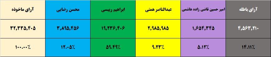 اعلام نتیجه رسمی شمارش 28 میلیون و 600 هزار رأی/ رئیسی، رئیسجمهور منتخب مردم ایران شد/ میزان مشارکت در استانهای مختلف تا چند ساعت مانده به پایان رأیگیری + جدول