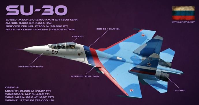 جنگنده چند منظوره سوخو 30 در چند نسخه ساخته میشود Sukhoi Su-30MKI Sukhoi Su-30MKK Sukhoi Su-30MKM و Sukhoi Su-30SM